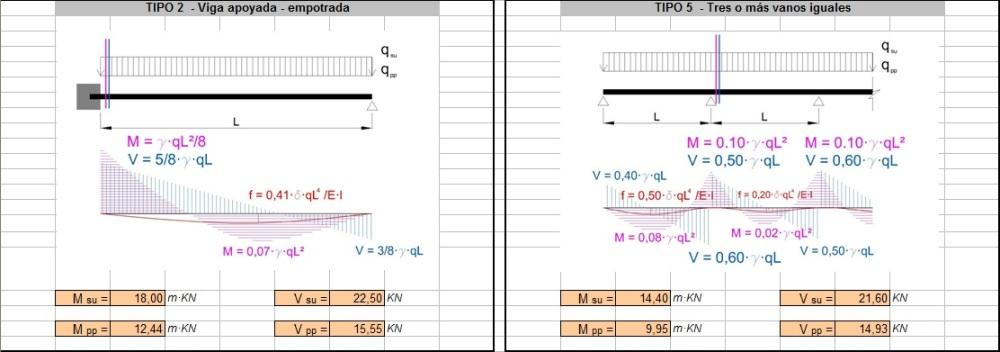 Cálculo de Estructuras: Vigas y Pilares de Madera Maciza y Laminada (3/6)